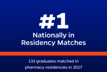 UF College of Pharmacy leads the nation with 133 residency matches
